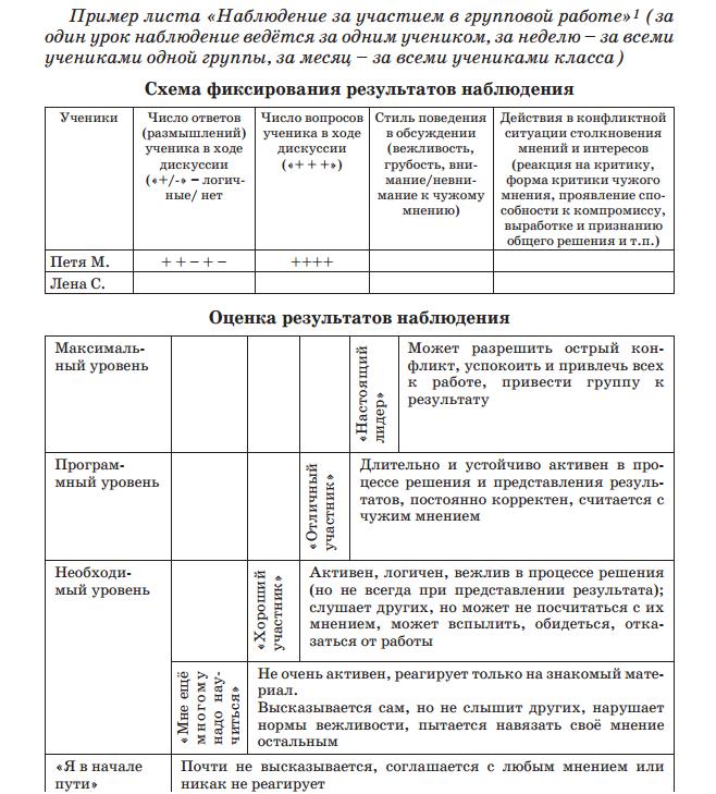 Схема наблюдения за адаптацией и эффективностью учебной деятельности